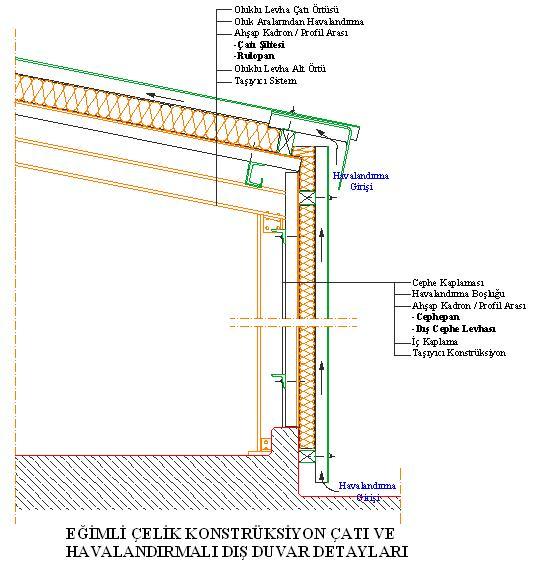 egimli-celik-konstruksiyonlu-cati-detayi-dwgindir
