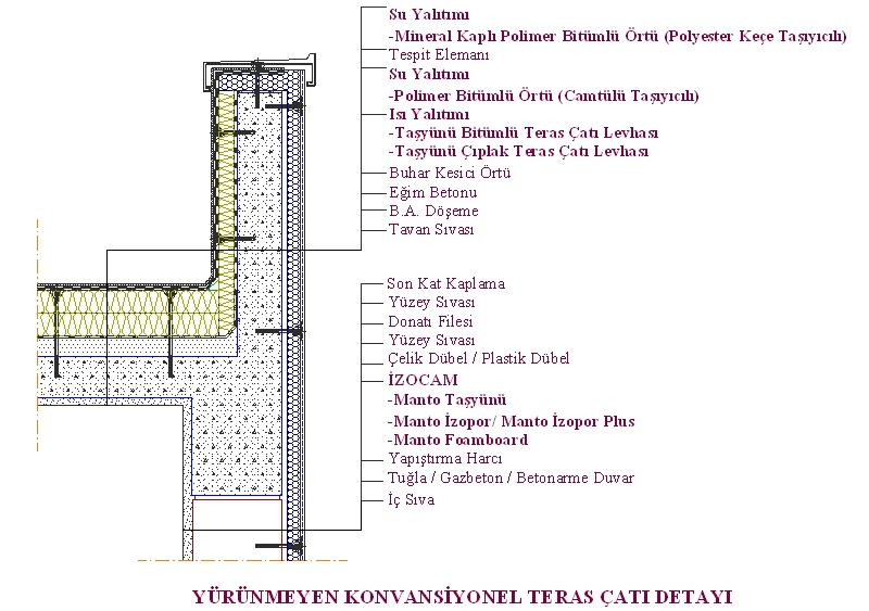 Teras çatı detayı